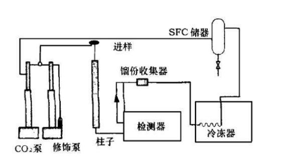 Application of supercritical fluids drying technology in the preparation of nanometer powder